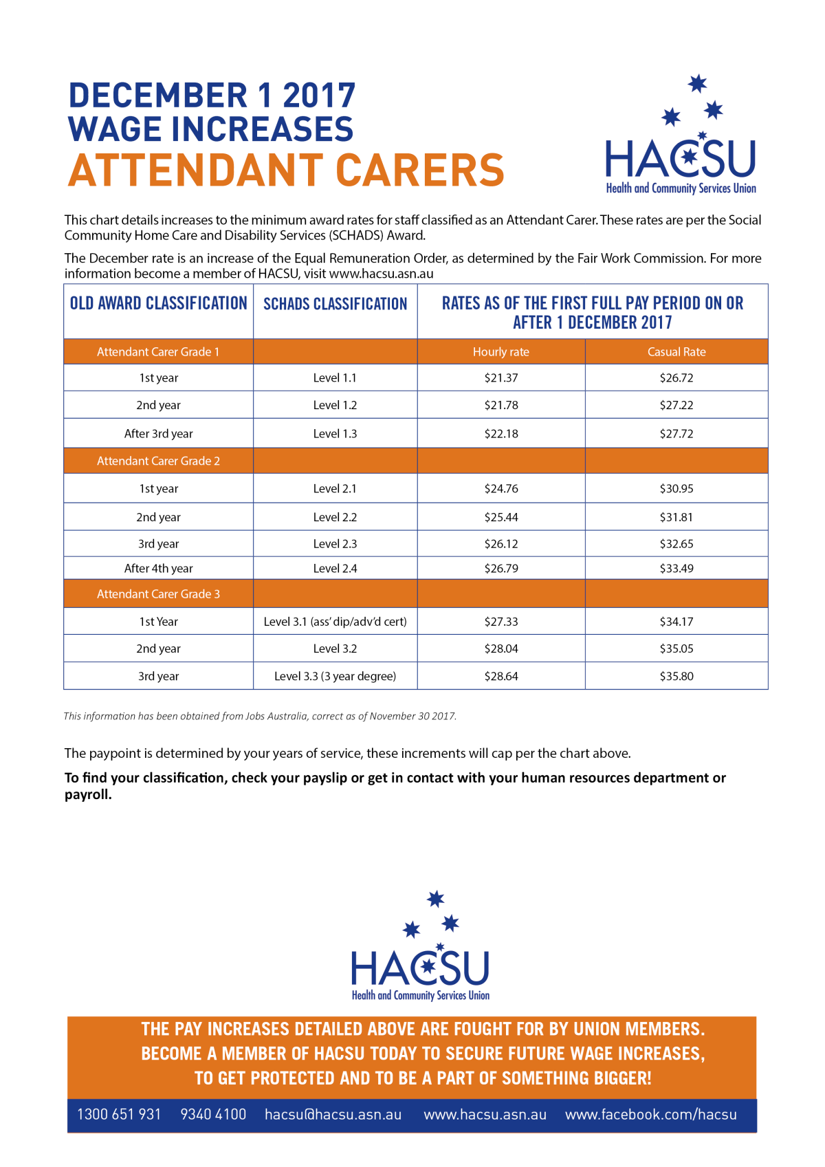 December Attendant Carer ERO increase