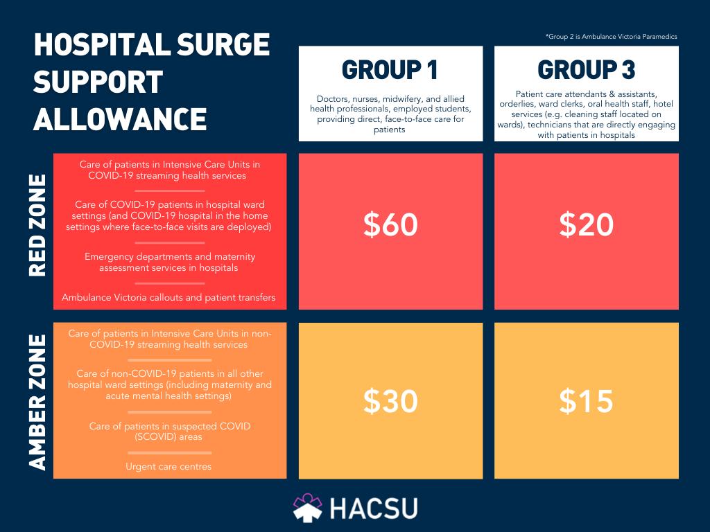 MH-COVID-Pay-211013-Surge Allowance